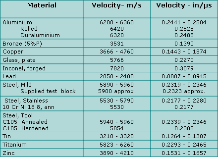 Tridex NDT velocity table